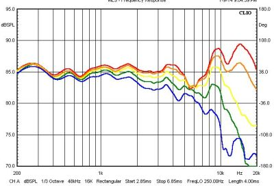 Off Axis Frequency Response