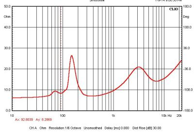 Impedance Response in Ported Box