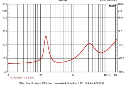 Impedance Response in Sealed Box